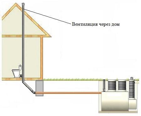 Залізний септик установка і монтаж. Установка септика танк
