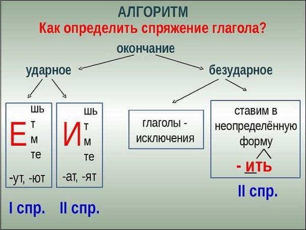 Відмінювання дієслів по особам. Вивчення частин мови: як визначити відмінювання дієслова в російській мові