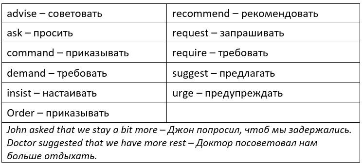 Умовний спосіб в англійській мові-subjunctive mood. Умовний спосіб в англійській (subjunctive mood)