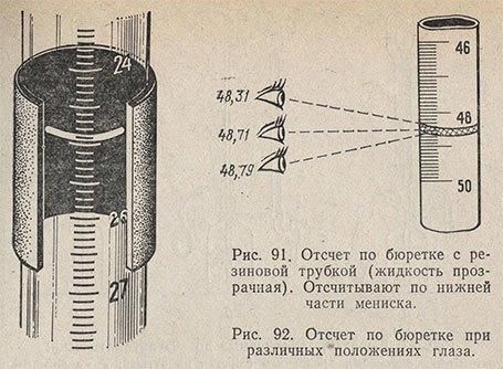 Бюретки призначення. Правила роботи з мірним посудом при проведенні аналітичних вимірювань