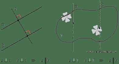 Друга властивість паралельних прямих. Пряма лінія