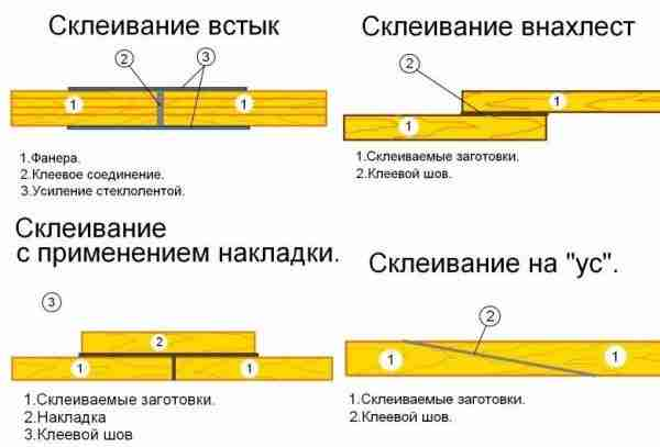 Клей для фанери на бетонну і деревяну підлогу: види, поради щодо вибору. Чим склеїти фанеру між собою: правила і способи клейового зєднання на скільки шкідливий двокомпонентний клей для фанери