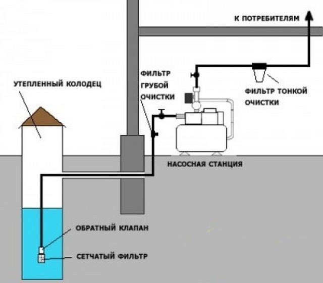Водопостачання від колодязя своїми руками. Особливості пристрою водопостачання заміського дачного будинку з колодязя